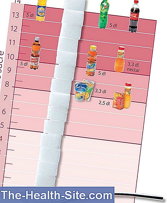 Diagramme de calories boissons gazeuses